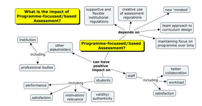 """What is the impact of program based assessment"" by PASS project Licensed for use by Macquarie University"