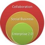 Collaboration, Social Business – oder doch Enterprise 2.0?