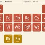 Die Chemie stimmt: Das Periodensystem der Inhalte.