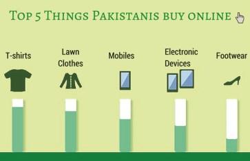 Top 5 Things Pakistanis buy online