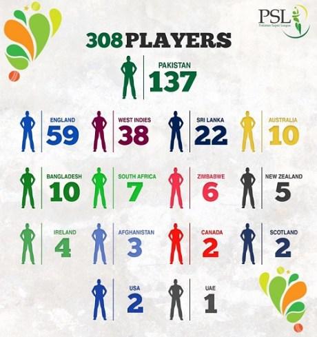 Pakistan Super League T20