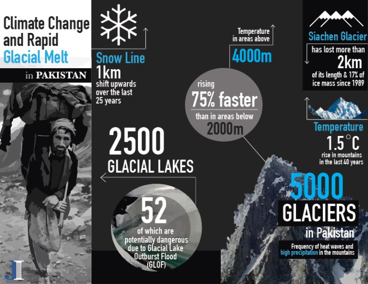 Climate Change and Rapid Glacial Melt in Pakistan