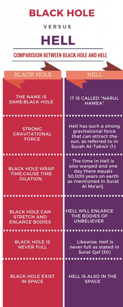 black hole and hell