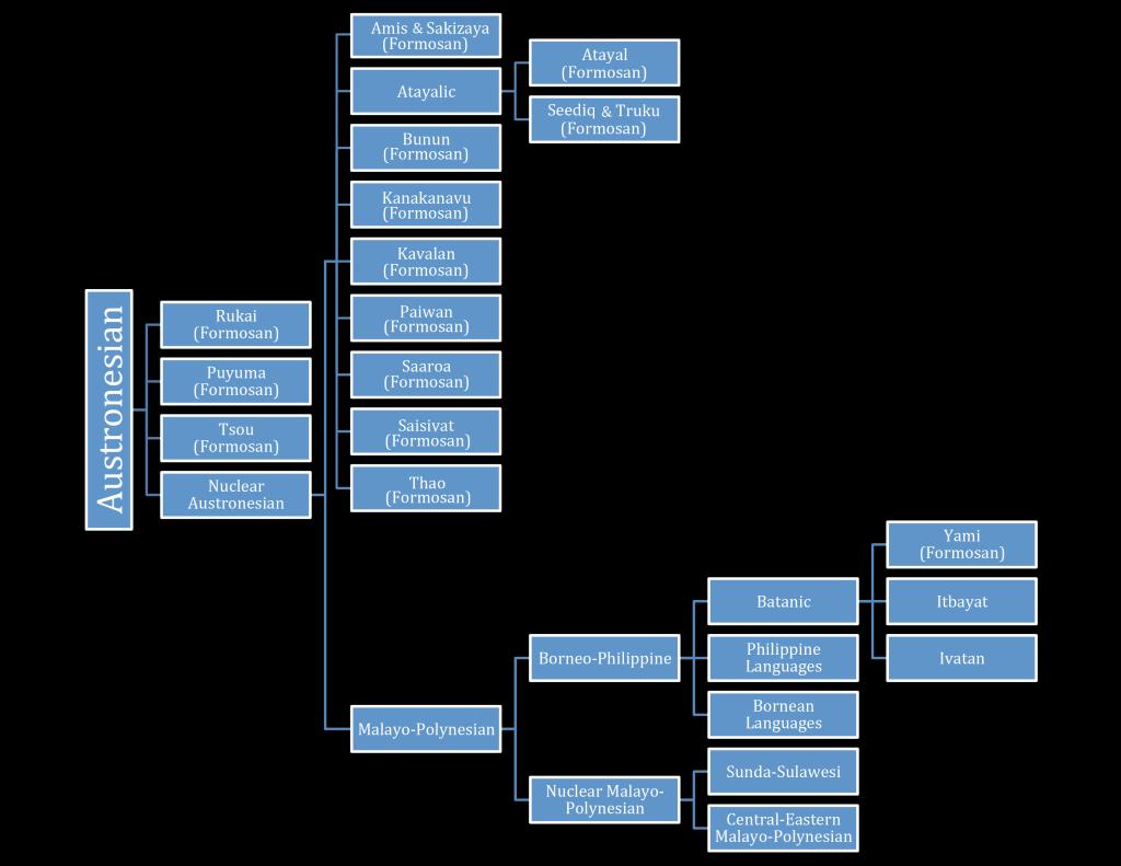 Tree Diagram: Austronesian Language Family
