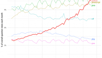 Surprise surprise, Python best programming language