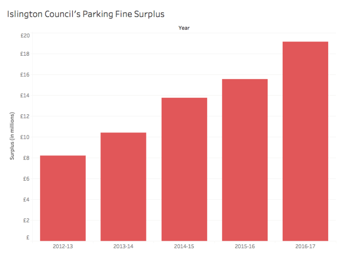 The council's parking fine surplus since 2012