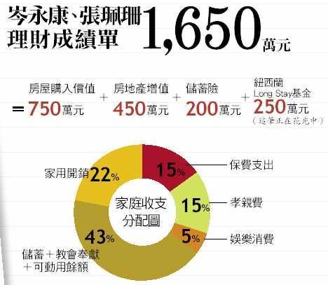 岑永康、張珮珊理財成績單1,650萬元