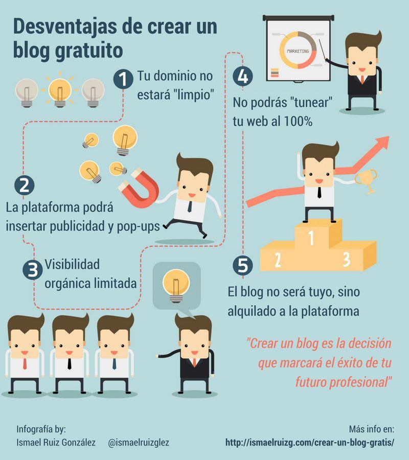 Desventajas de crear un blog gratuito