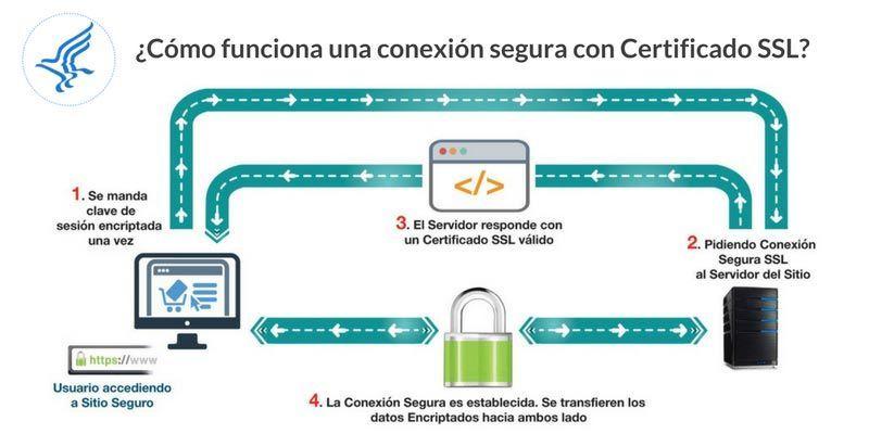 ¿Cómo funciona una conexión segura con Certificado SSL instalado?