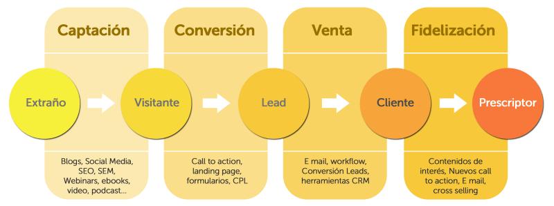 ¿Cuáles son los objetivos que persigue el Marketing de Contenidos?