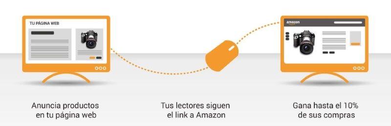 Plataforma de Afiliados de Amazon