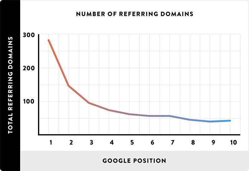 Efecto de la variedad en dominios referidos