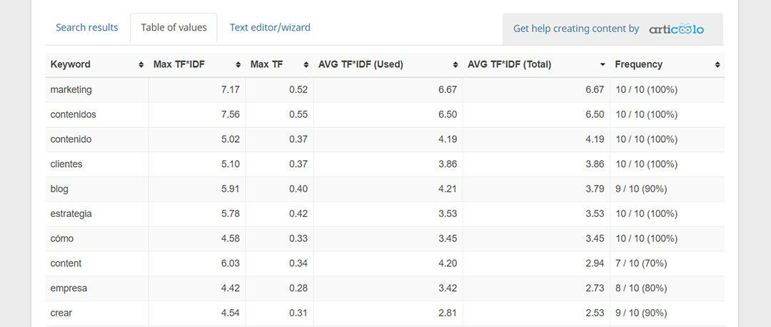 What does the tf-idf metric from on page seo checker show