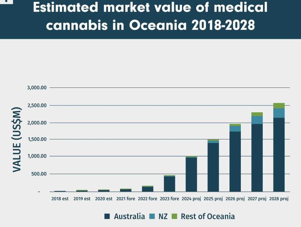 Cannabis Legalisation in Australia, Progress On Cannabis Legalisation in Australia