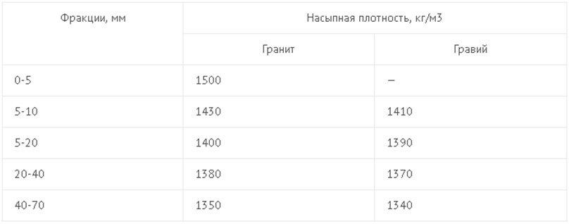 коэффициент трамбовки щебня 40 70