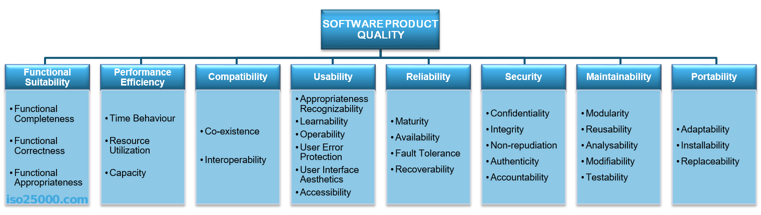 Quality Characterisctics of ISO 25010