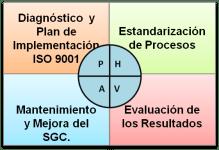 Cuadro_proyectoISO9001