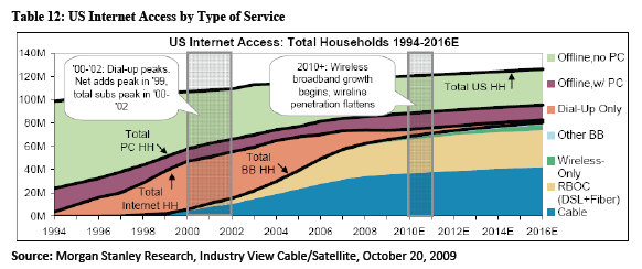 CITI Internet Access chart
