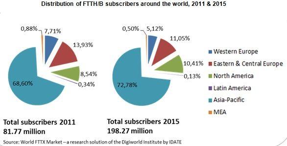 FTTx market 2011