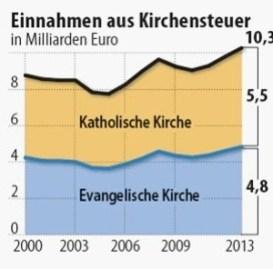 taxe d'église