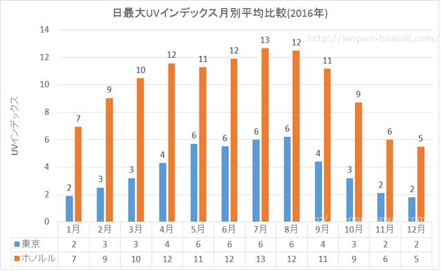 ホノルルと東京の紫外線比較グラフ
