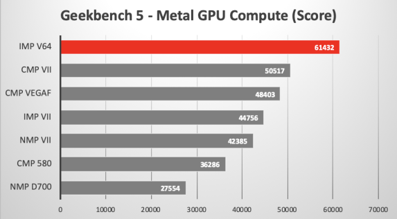 Where can you download Geekbench 5 for Mac