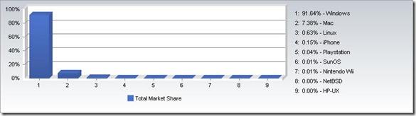 OS Market Shares_004