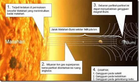kiamat 2012 domsday badai matahari