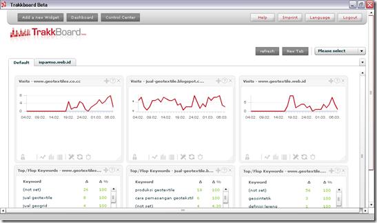 Trakkboard Google Analytics
