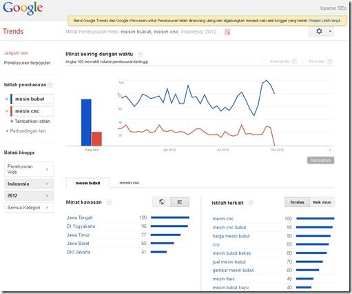 Google Trend new