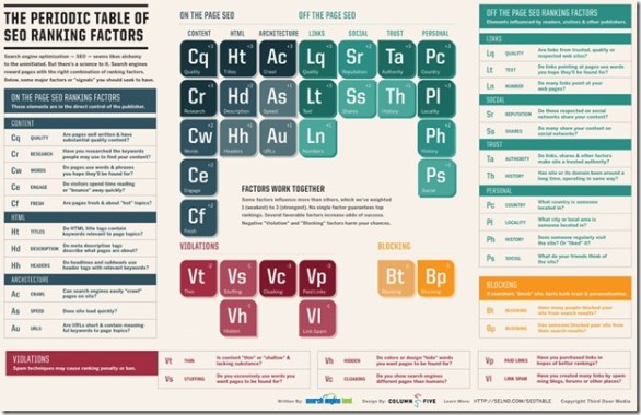 SEO Periodic Table