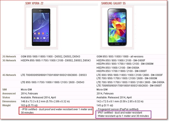 Perbandingan Sony Xperia Z2 dan Samsung Galaxy S5