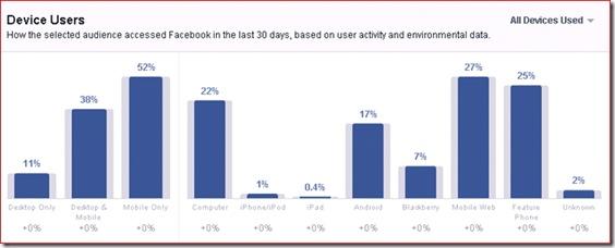 data pengguna facebook jenis perangkat yang digunakan