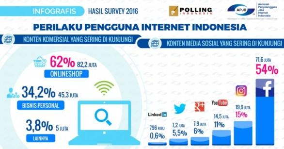 Data perilaku pengguna internet 2016 APJII Facebook sosial media dan jenis konten