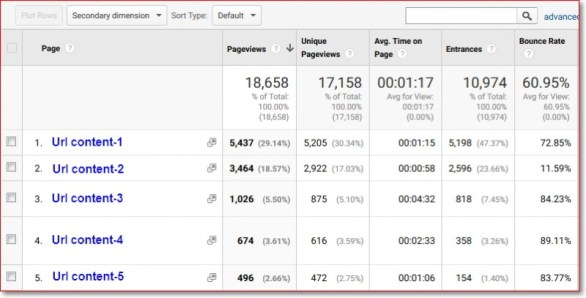 Apa itu bounce rate dalam seo Google Analytics
