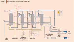 Design Considerations for WFI Distillation Systems Part 1 | ISPE | International Society for