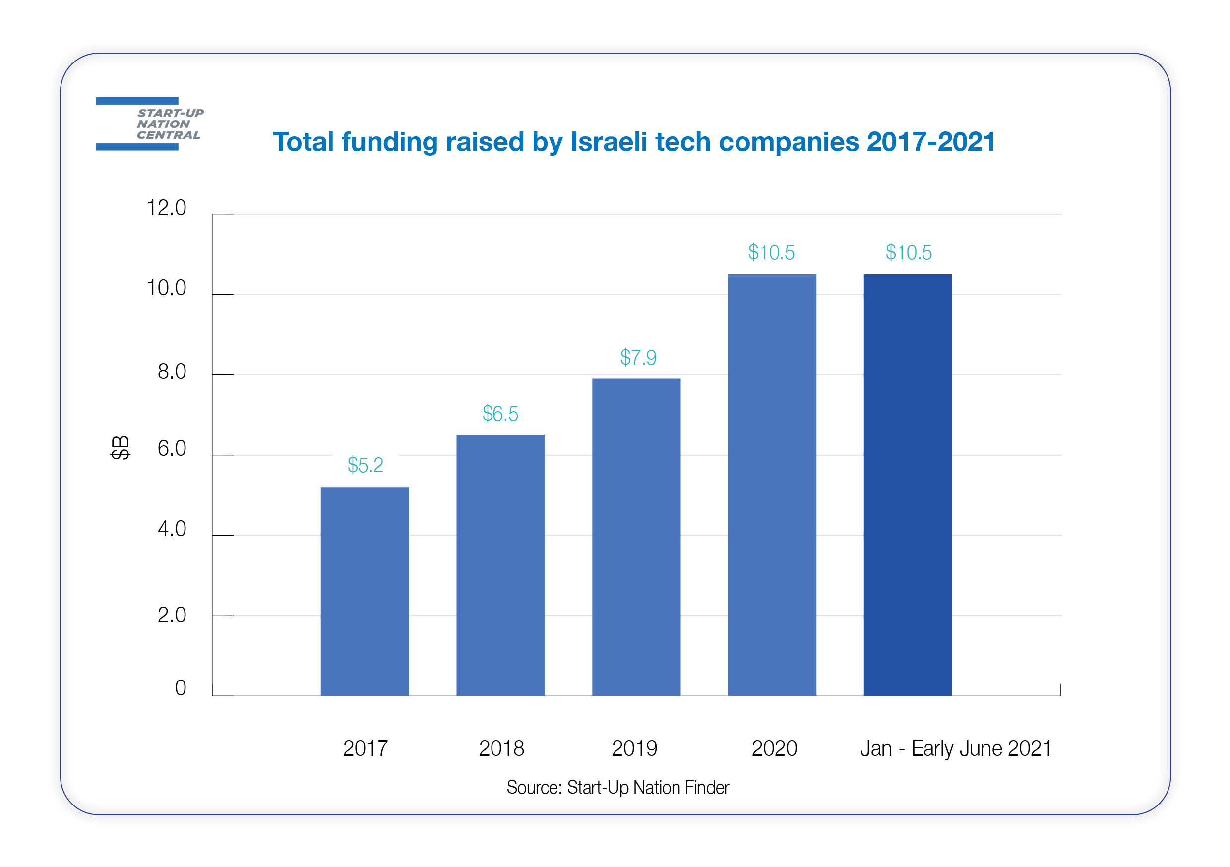 SNC Infographic: Start-up Nation Finder: Total funding by Israeli tech companies 2017-2021