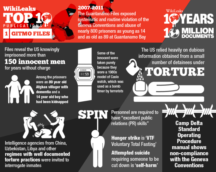 Wikileaks Top 10 graphic