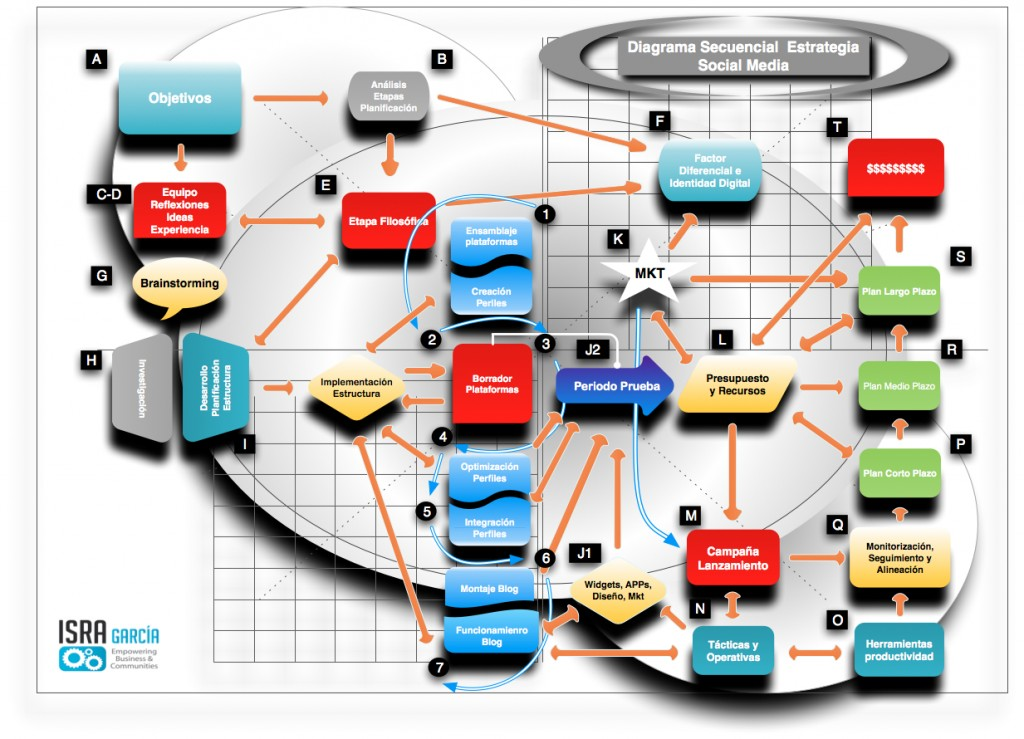 Estrategia Social Media paso por paso