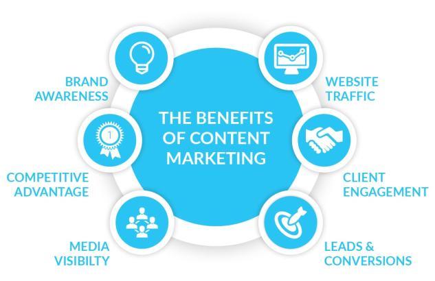 sobre el content marketing