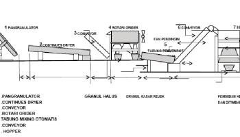 Membuat pupuk organik granul berbagi tak pernah rugi bagan pabrik pupuk organik skala industri ccuart Choice Image