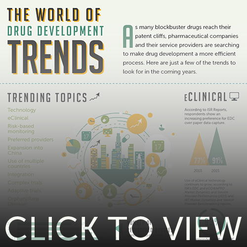 Preview image for The World of Drug Development Trends infographic
