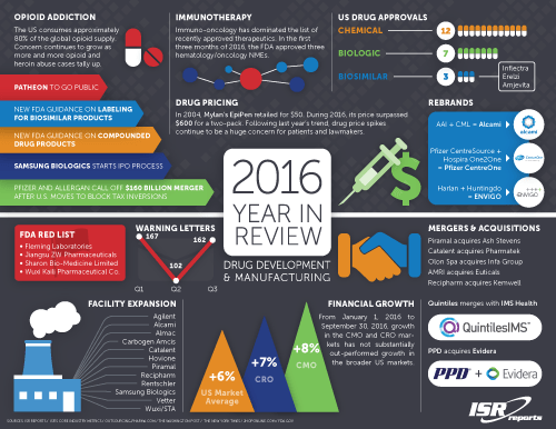 Preview image for 2016 Clinical Development and Manufacturing Year-In-Review infographic