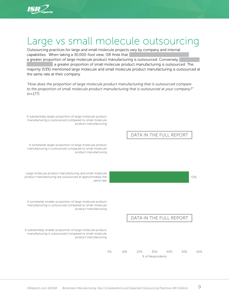 Large vs Small Molecule Outsourcing