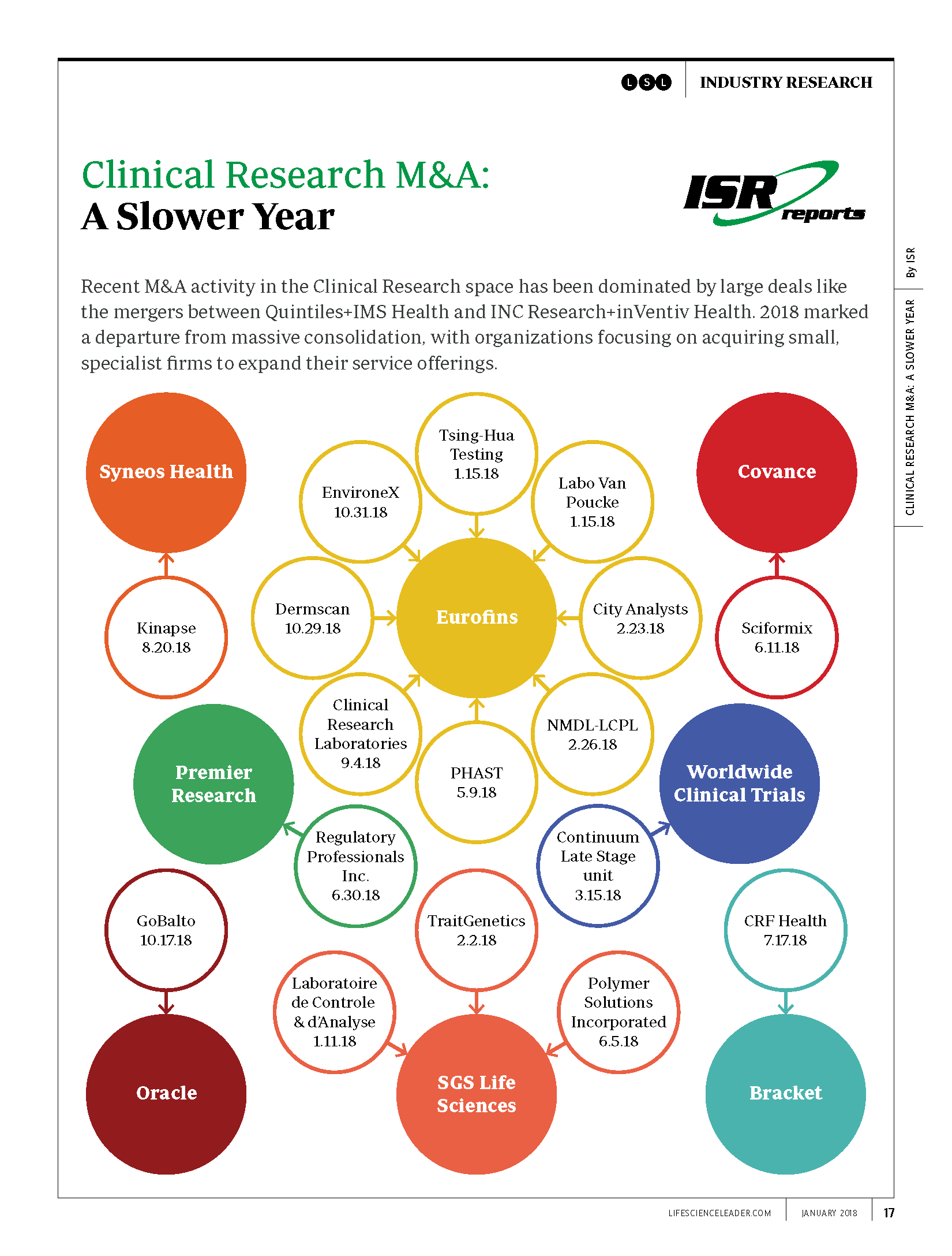 Clinical Research M&A