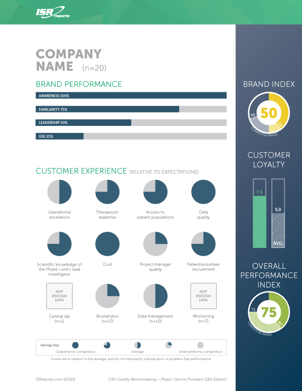 CRO Quality Benchmarking – Phase I Service Providers (11th Edition) sample page