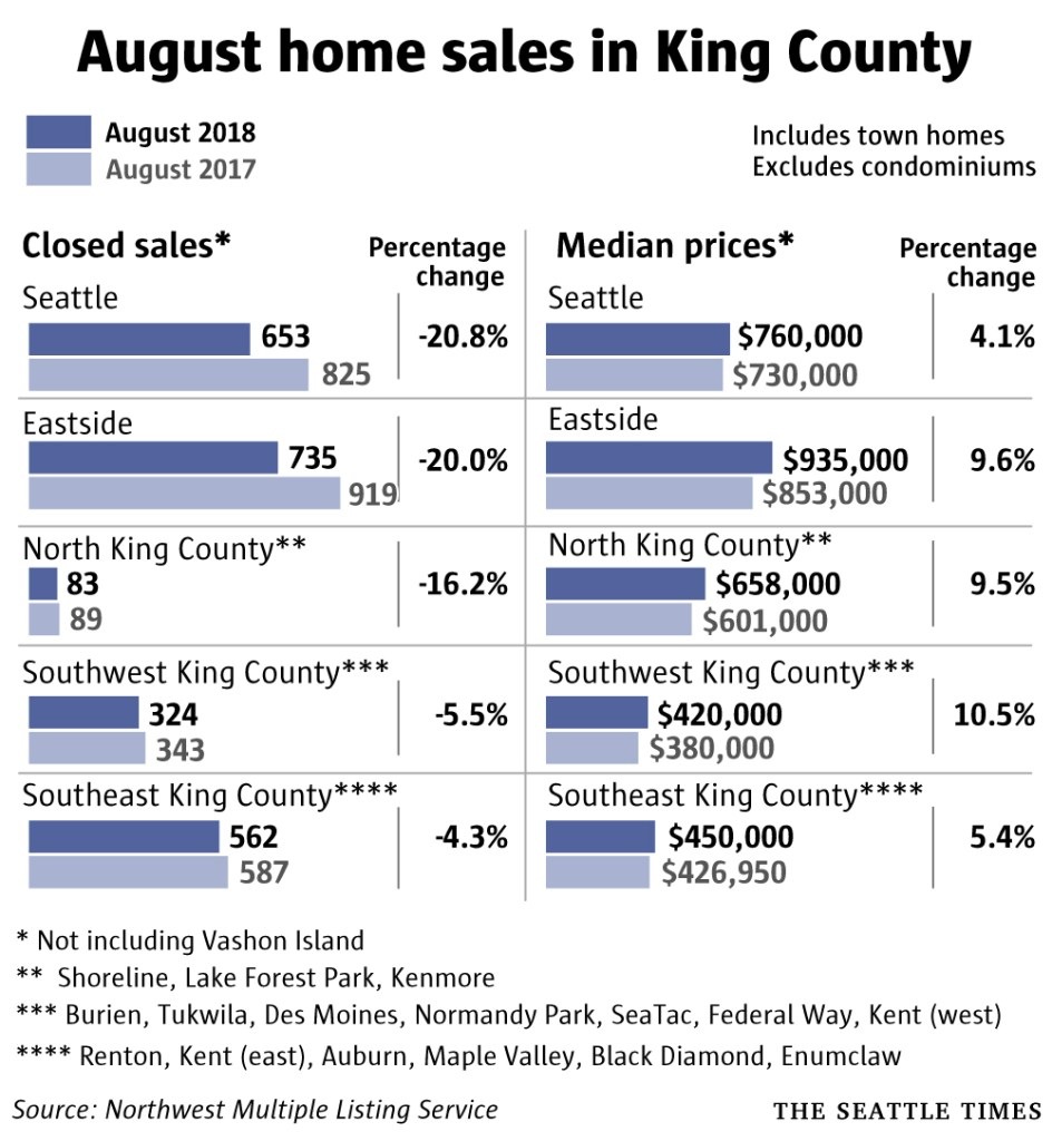 August Home Sales in King County