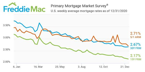 Mortgage Rates Remain Near Record Low Heading Into 2021