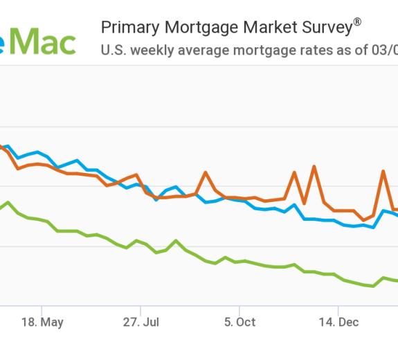 Mortgage Rates Hit Three Percent