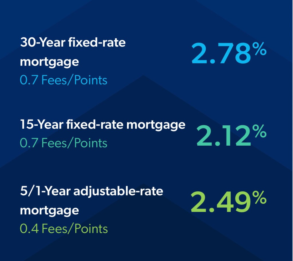 Mortgage Rates Trend Down